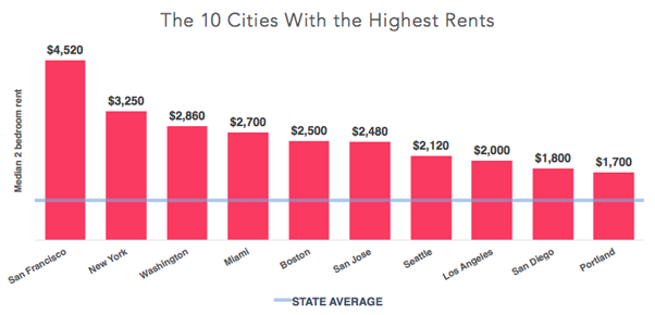 Cities with 10 Highest Rents in the US - TechCrunch